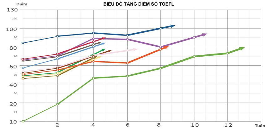 phuong-phap-toeic-ielts-toefl-3-1