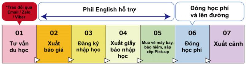 quy-trinh-tu-van-du-hoc-tieng-anh-tai-philippines-2