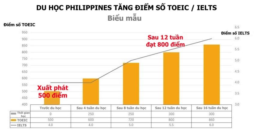 du-hoc-philippines-nang-cao-diem-so-toeic-7