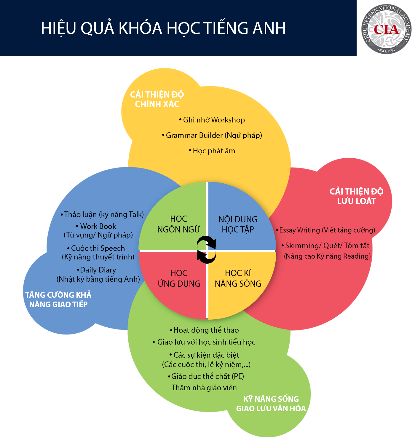 du-hoc-he-philippines-2018-tai-truong-anh-ngu-cia-2